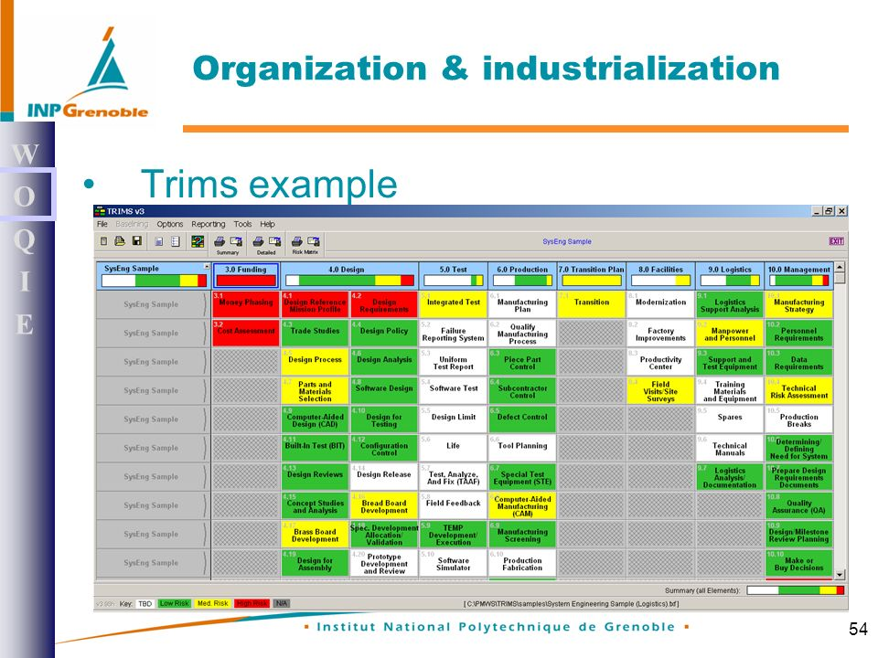54 Trims example WOQIEWOQIE Organization & industrialization