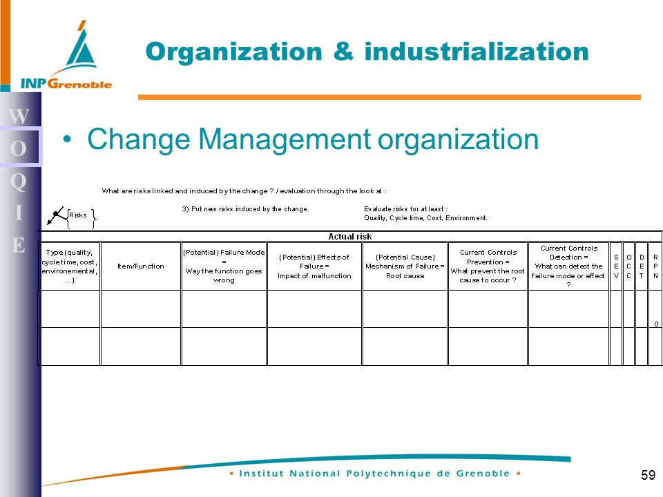 59 Change Management organization WOQIEWOQIE Organization & industrialization