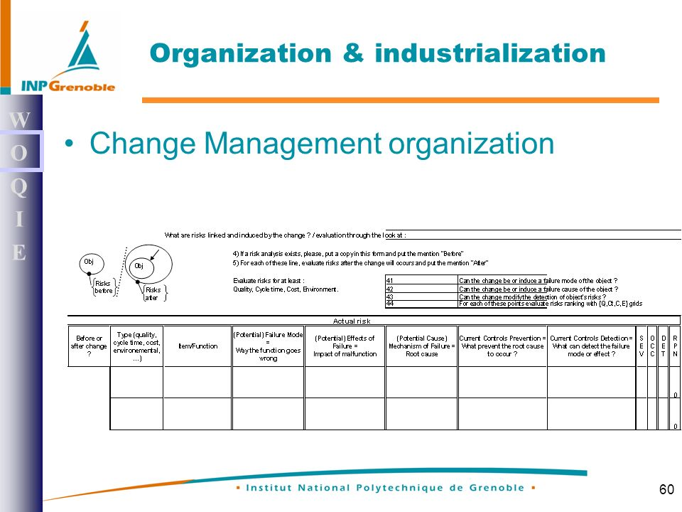 60 Change Management organization WOQIEWOQIE Organization & industrialization