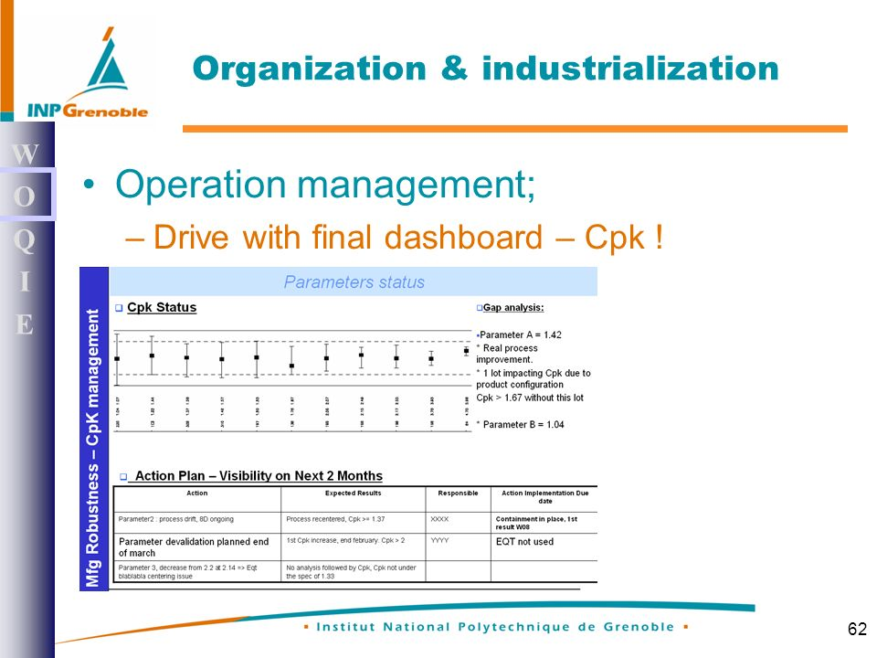 62 Operation management; –Drive with final dashboard – Cpk .