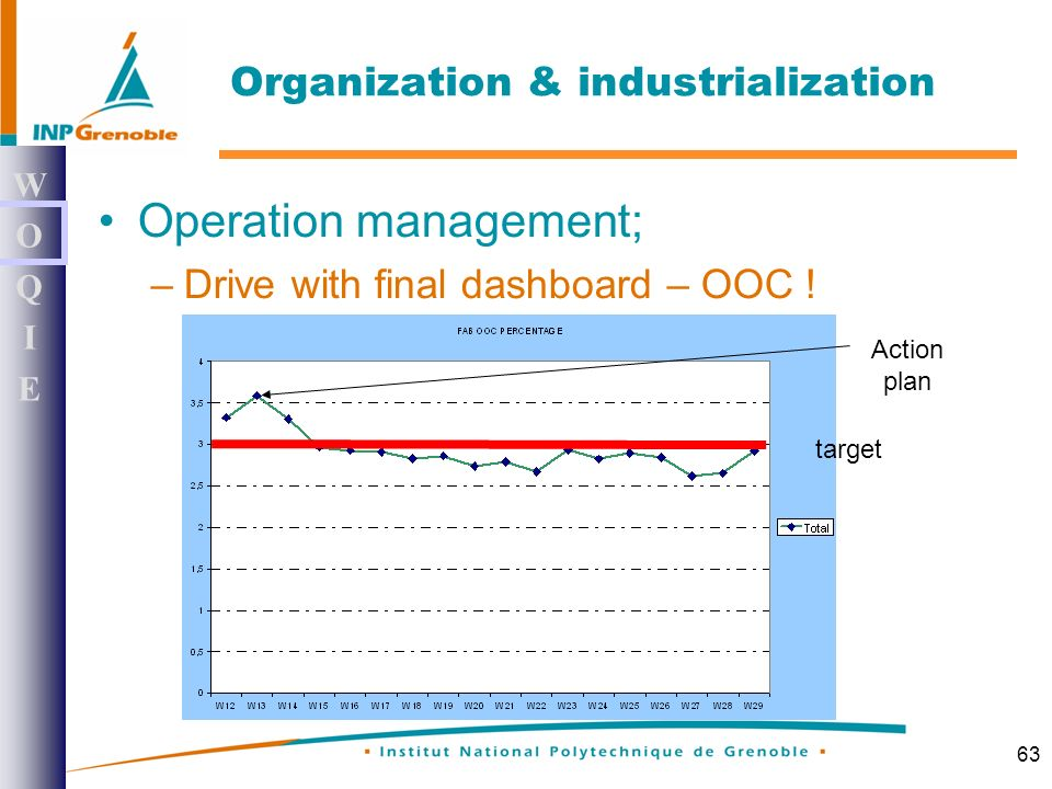 63 Operation management; –Drive with final dashboard – OOC .