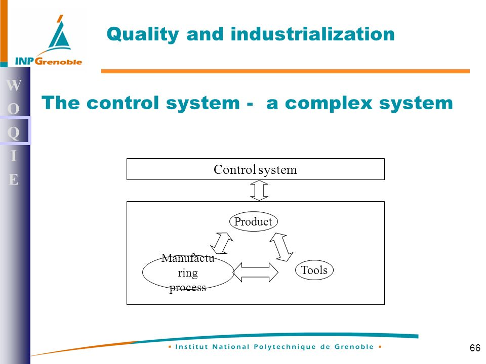 66 The control system - a complex system Control system Product Tools Manufactu ring process WOQIEWOQIE Quality and industrialization