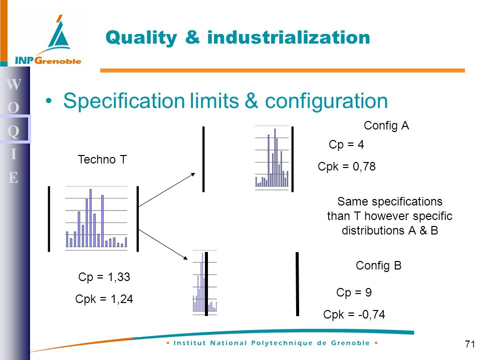 71 Specification limits & configuration WOQIEWOQIE Quality & industrialization Same specifications than T however specific distributions A & B Cp = 1,33 Cpk = 1,24 Cp = 4 Cpk = 0,78 Cp = 9 Cpk = -0,74 Config A Config B Techno T