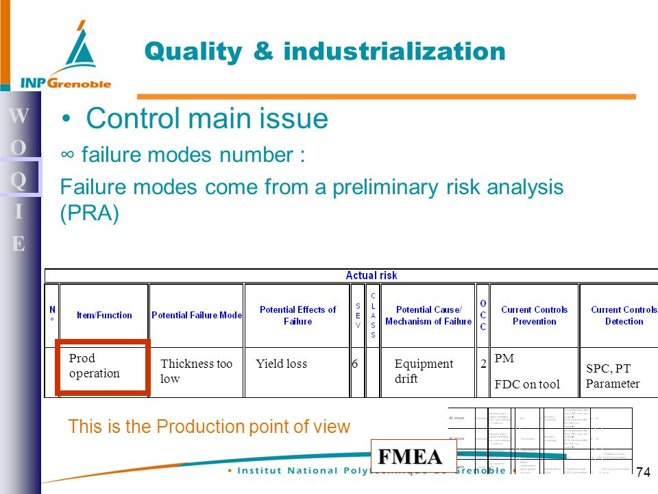 74 failure modes number : Failure modes come from a preliminary risk analysis (PRA) This is the Production point of view Prod operation Thickness too low Yield lossEquipment drift 2 SPC, PT Parameter PM FDC on tool 161212 FMEA Quality & industrialization WOQIEWOQIE Control main issue