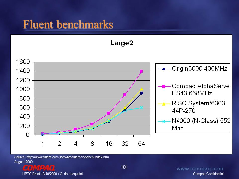 Compaq Confidentiel www.compaq.com HPTC Brest 18/10/2000 / G. de Jacquelot 100 Fluent benchmarks Source: http://www.fluent.com/software/fluent/fl5benc