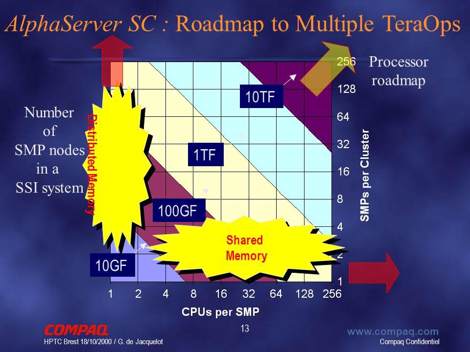 Compaq Confidentiel www.compaq.com HPTC Brest 18/10/2000 / G. de Jacquelot 13 10GF100GF1TF10TF Shared Memory Distributed Memory AlphaServer SC : Roadm