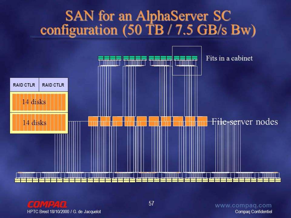 Compaq Confidentiel www.compaq.com HPTC Brest 18/10/2000 / G. de Jacquelot 57 SAN for an AlphaServer SC configuration (50 TB / 7.5 GB/s Bw) RAID CTLR