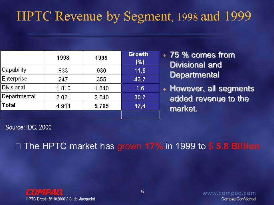 Compaq Confidentiel www.compaq.com HPTC Brest 18/10/2000 / G. de Jacquelot 6 HPTC Revenue by Segment, 1998 and 1999 • The HPTC market has grown 17% in