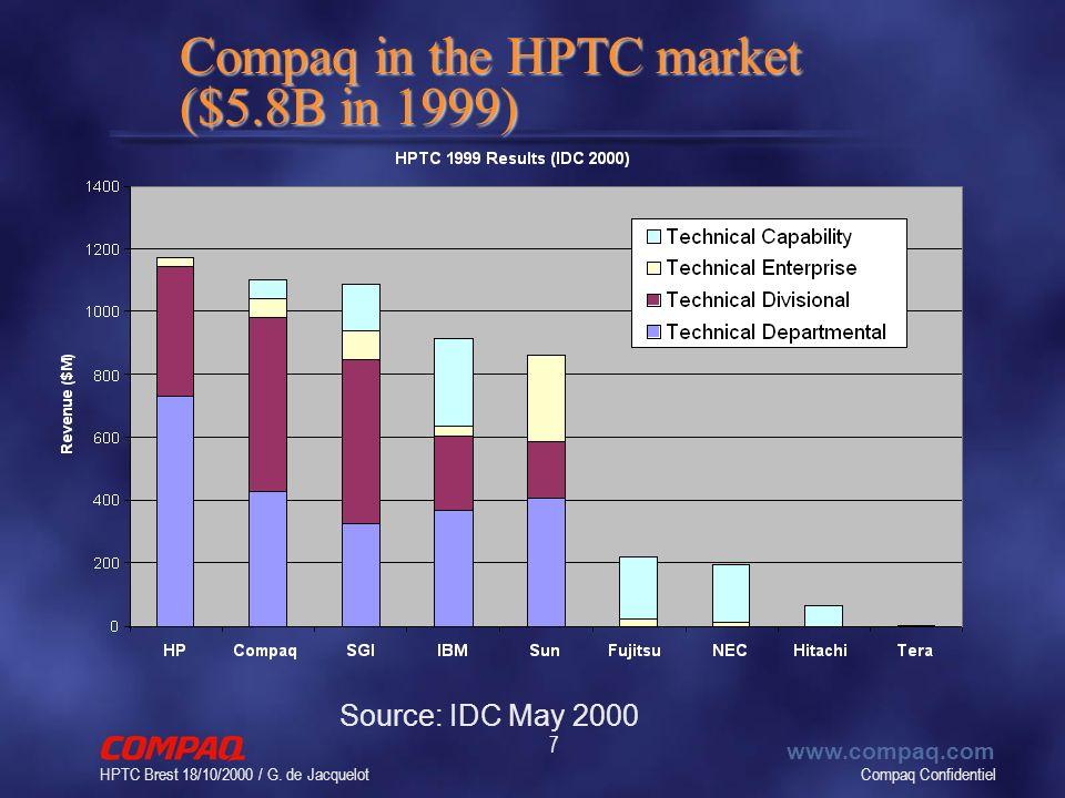 Compaq Confidentiel www.compaq.com HPTC Brest 18/10/2000 / G. de Jacquelot 7 Compaq in the HPTC market ($5.8B in 1999) Source: IDC May 2000