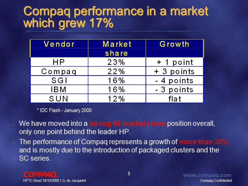 Compaq Confidentiel www.compaq.com HPTC Brest 18/10/2000 / G. de Jacquelot 8 Compaq performance in a market which grew 17% + + We have moved into a st