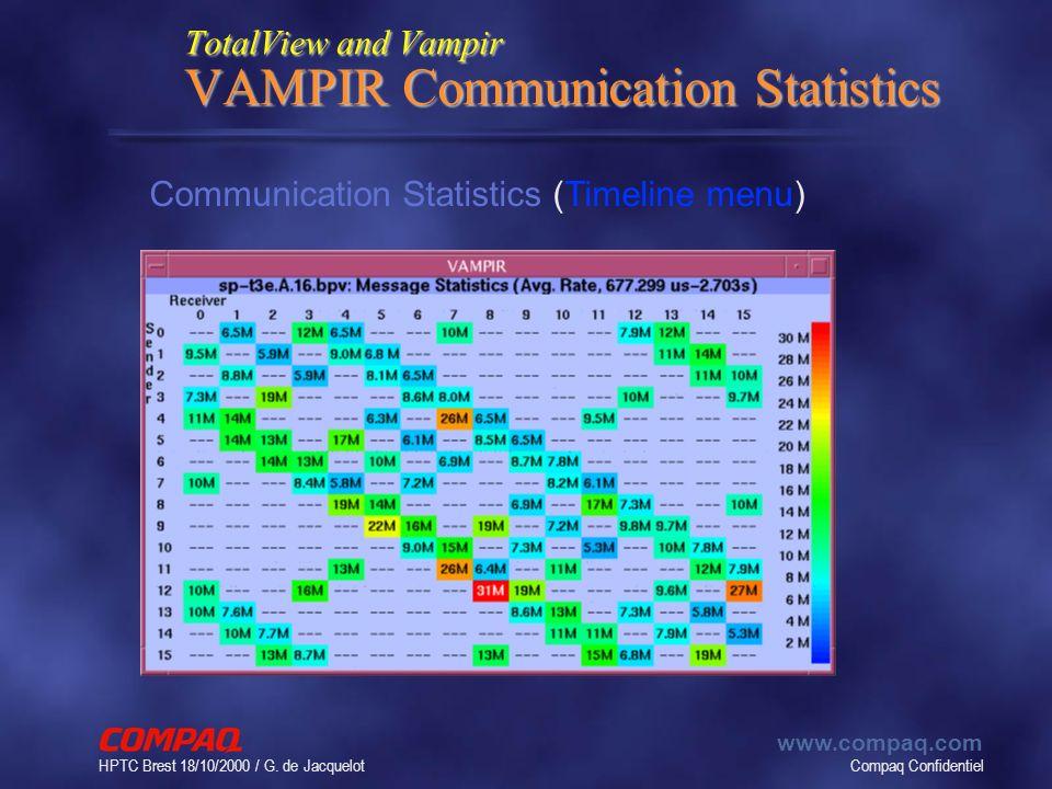 Compaq Confidentiel www.compaq.com HPTC Brest 18/10/2000 / G. de Jacquelot TotalView and Vampir VAMPIR Communication Statistics Communication Statisti