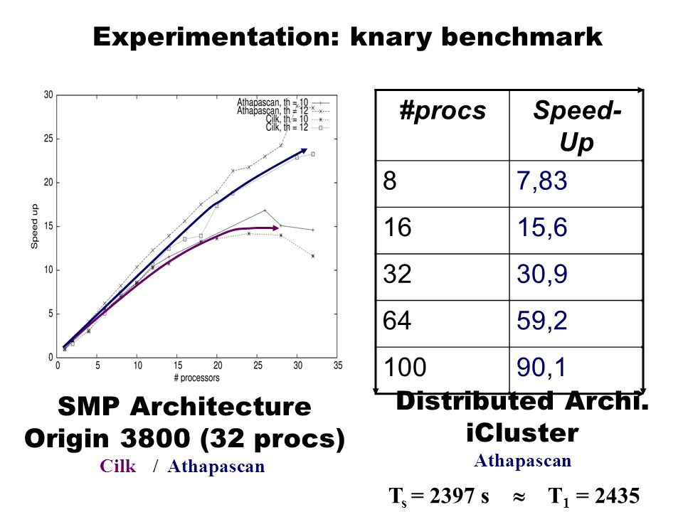 Experimentation: knary benchmark SMP Architecture Origin 3800 (32 procs) Cilk / Athapascan Distributed Archi. iCluster Athapascan #procsSpeed- Up 87,8