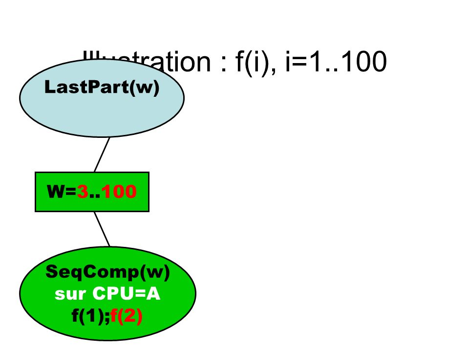 Illustration : f(i), i=1..100 LastPart(w) W=3..100 SeqComp(w) sur CPU=A f(1);f(2)