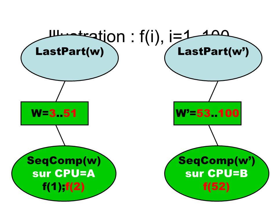 Illustration : f(i), i=1..100 SeqComp(w) sur CPU=A f(1);f(2) W=3..51 SeqComp(w) sur CPU=B f(52) LastPart(w) W=53..100 LastPart(w)
