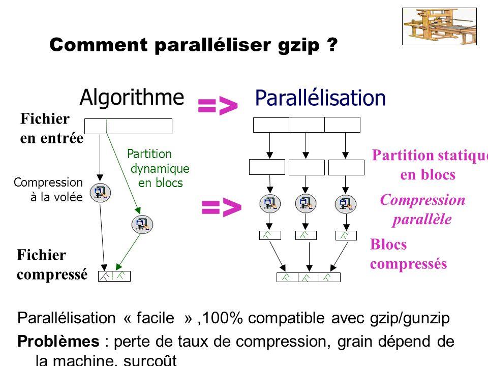 Fichier compressé Fichier en entrée Compression à la volée Algorithme Partition dynamique en blocs Parallélisation « facile »,100% compatible avec gzi