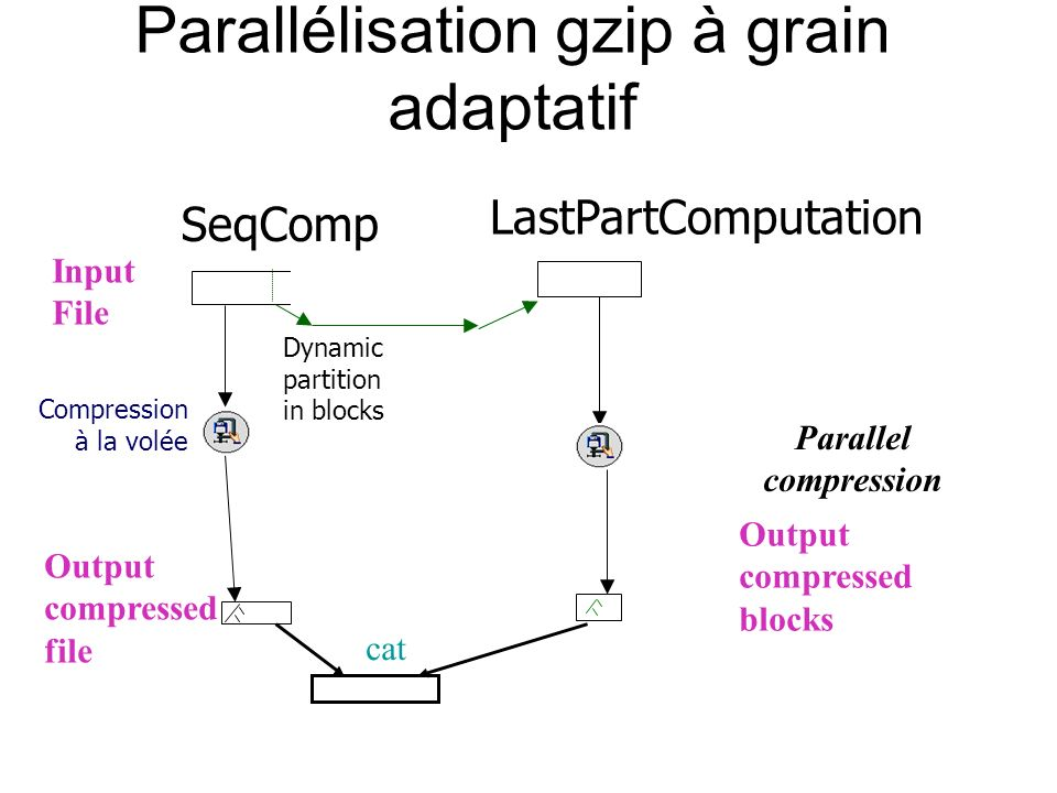 Output compressed file Input File Compression à la volée SeqComp LastPartComputation Output compressed blocks Parallel compression Parallélisation gzip à grain adaptatif Dynamic partition in blocks cat