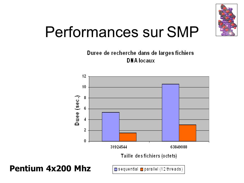 Performances sur SMP Pentium 4x200 Mhz