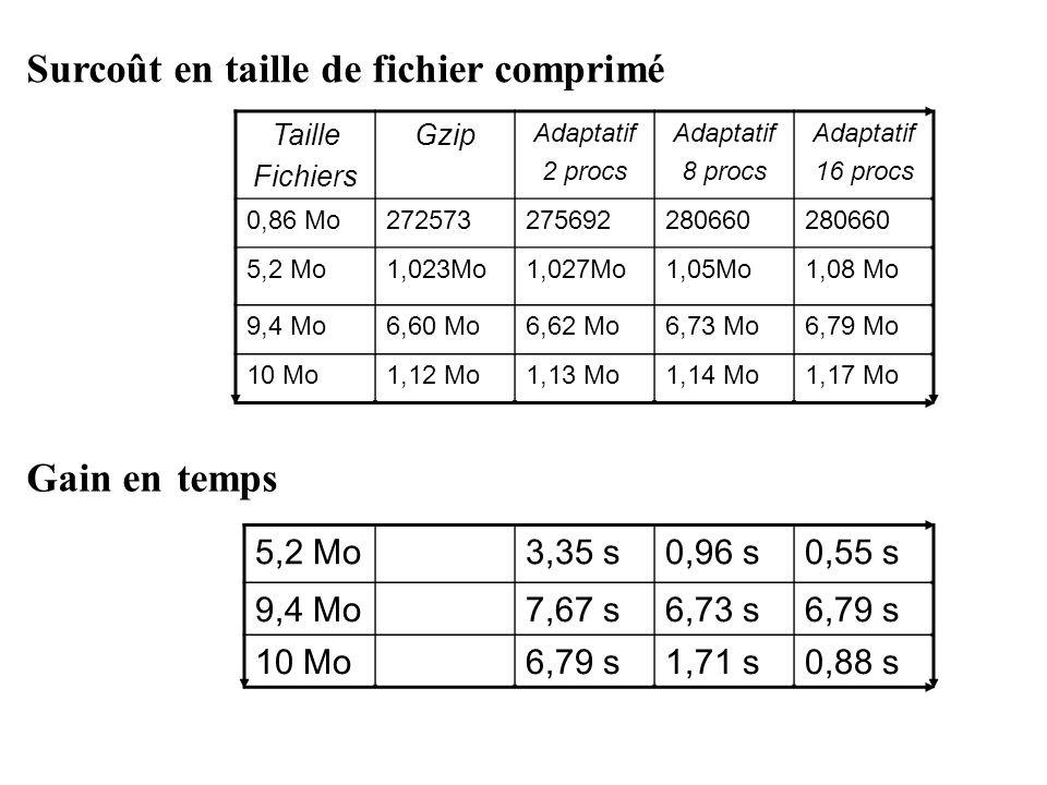Taille Fichiers Gzip Adaptatif 2 procs Adaptatif 8 procs Adaptatif 16 procs 0,86 Mo272573275692280660 5,2 Mo1,023Mo1,027Mo1,05Mo1,08 Mo 9,4 Mo6,60 Mo6