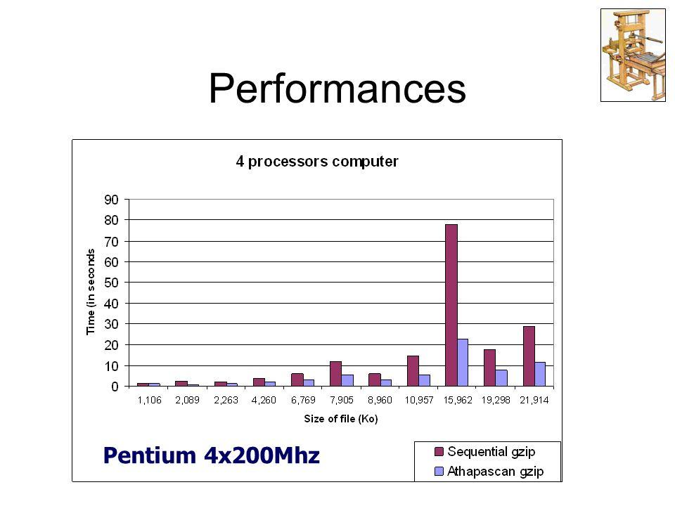 Performances Pentium 4x200Mhz