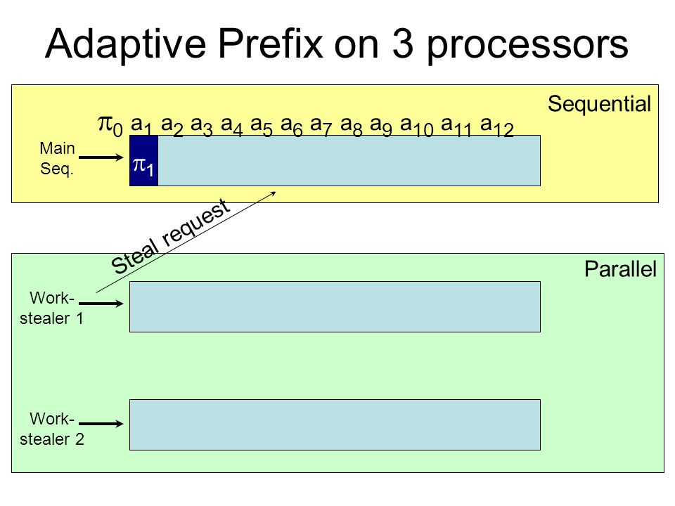 Parallel Sequential 0 a 1 a 2 a 3 a 4 a 5 a 6 a 7 a 8 a 9 a 10 a 11 a 12 Work- stealer 1 Main Seq. Work- stealer 2 Adaptive Prefix on 3 processors 1 S