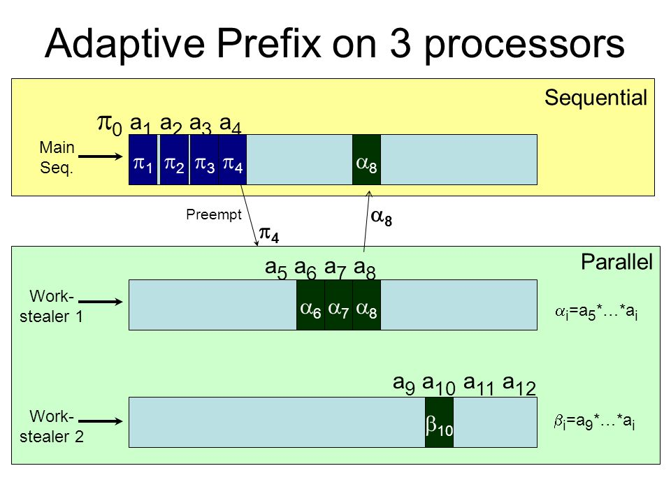 Parallel Sequential Adaptive Prefix on 3 processors 0 a 1 a 2 a 3 a 4 Work- stealer 1 Main Seq.