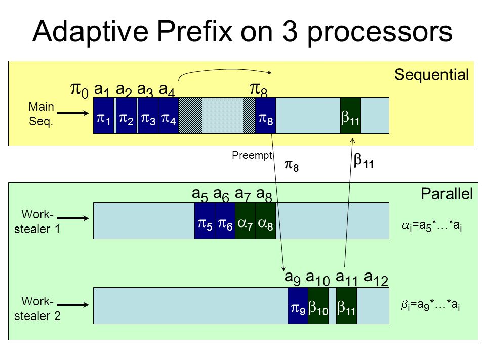 Parallel Sequential Adaptive Prefix on 3 processors 0 a 1 a 2 a 3 a 4 8 Work- stealer 1 Main Seq. 1 Work- stealer 2 a 5 a 6 a 7 a 8 7 3 4 2 6 i =a 5 *