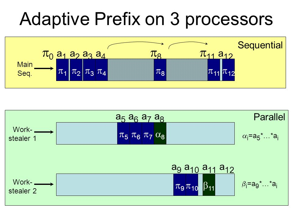 Parallel Sequential Adaptive Prefix on 3 processors 0 a 1 a 2 a 3 a 4 8 11 a 12 Work- stealer 1 Main Seq.