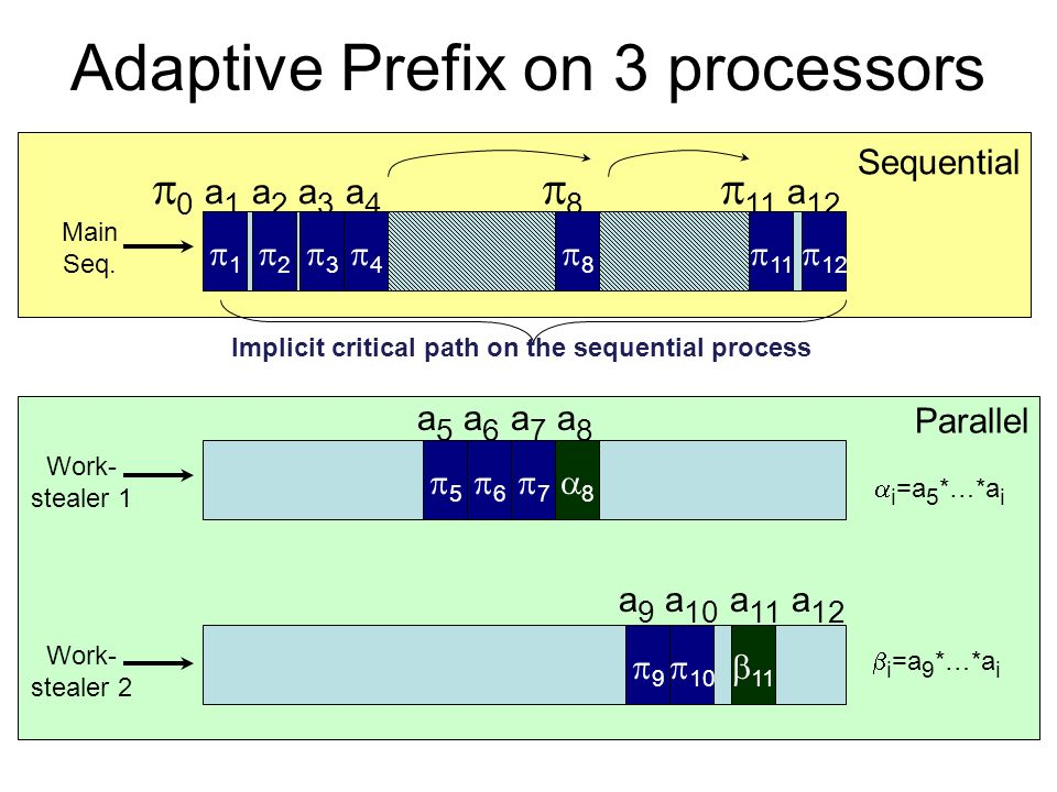 Parallel Sequential Adaptive Prefix on 3 processors 0 a 1 a 2 a 3 a 4 8 11 a 12 Work- stealer 1 Main Seq. 1 Work- stealer 2 a 5 a 6 a 7 a 8 7 3 4 2 6