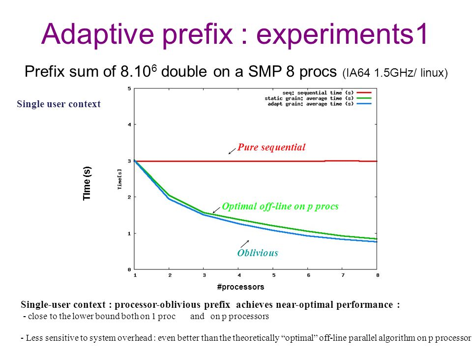 Adaptive prefix : experiments1 Single-user context : processor-oblivious prefix achieves near-optimal performance : - close to the lower bound both on