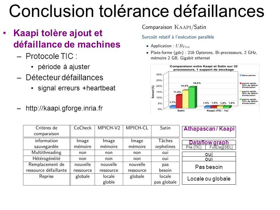 Conclusion tolérance défaillances Kaapi tolère ajout et défaillance de machines –Protocole TIC : période à ajuster –Détecteur défaillances signal erre