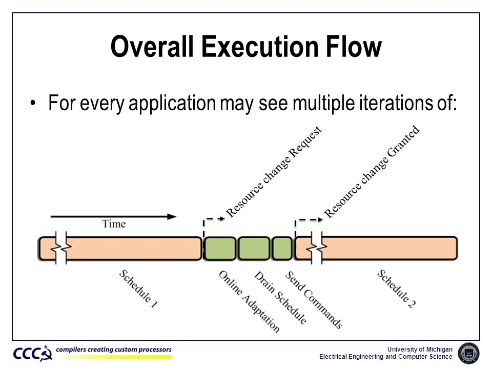 University of Michigan Electrical Engineering and Computer Science Overall Execution Flow For every application may see multiple iterations of: Resour