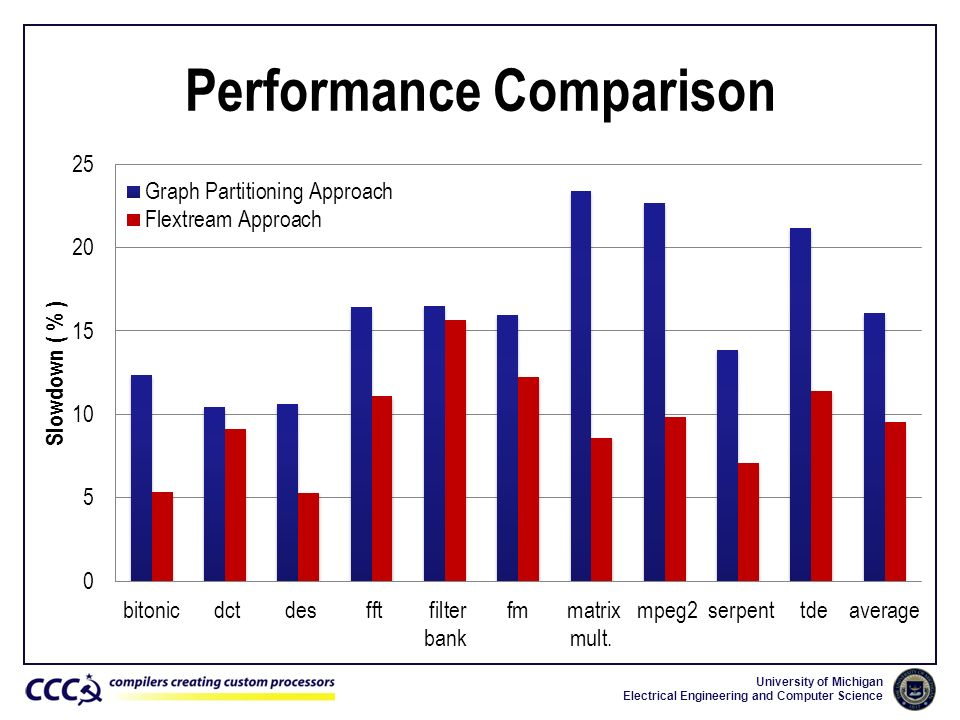 University of Michigan Electrical Engineering and Computer Science Performance Comparison