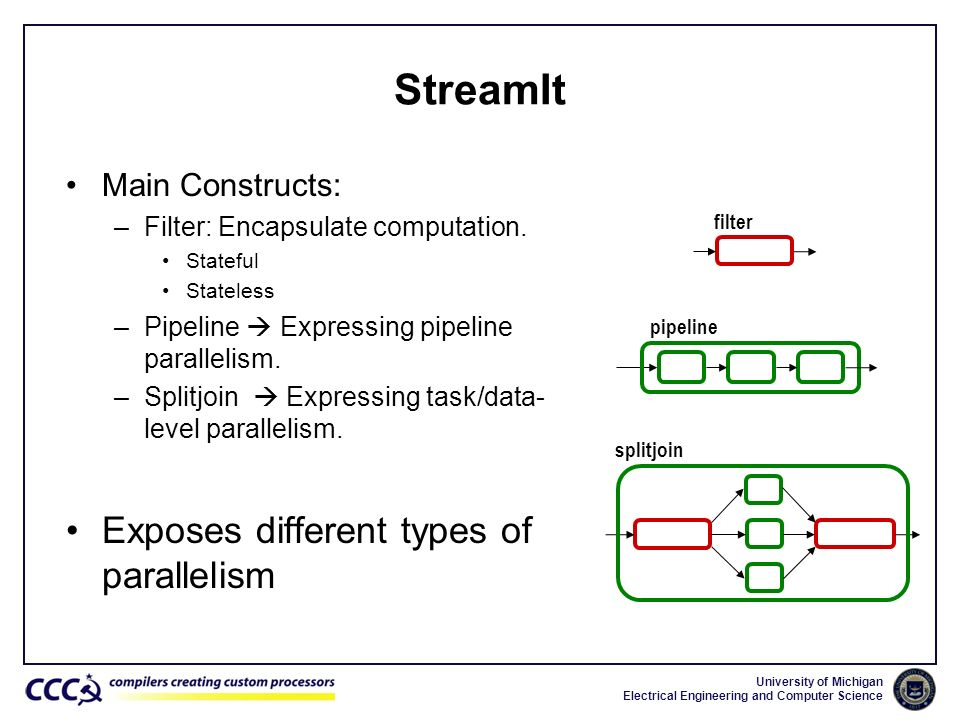 University of Michigan Electrical Engineering and Computer Science StreamIt Main Constructs: –Filter: Encapsulate computation. Stateful Stateless –Pip