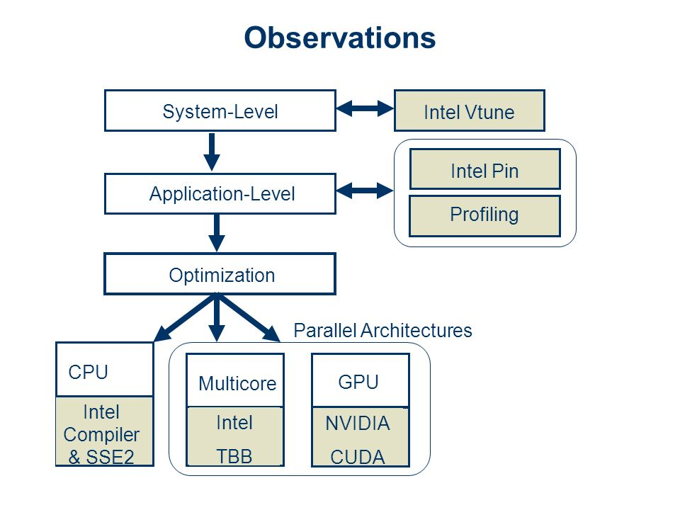 System-Level Application-Level Optimization Intel Vtune Intel Pin Profiling CPU GPU NVIDIA CUDA Multicore Intel TBB Intel Compiler & SSE2 Parallel Architectures Observations