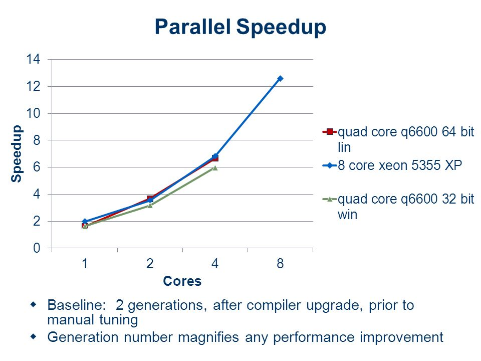 Parallel Speedup Baseline: 2 generations, after compiler upgrade, prior to manual tuning Generation number magnifies any performance improvement
