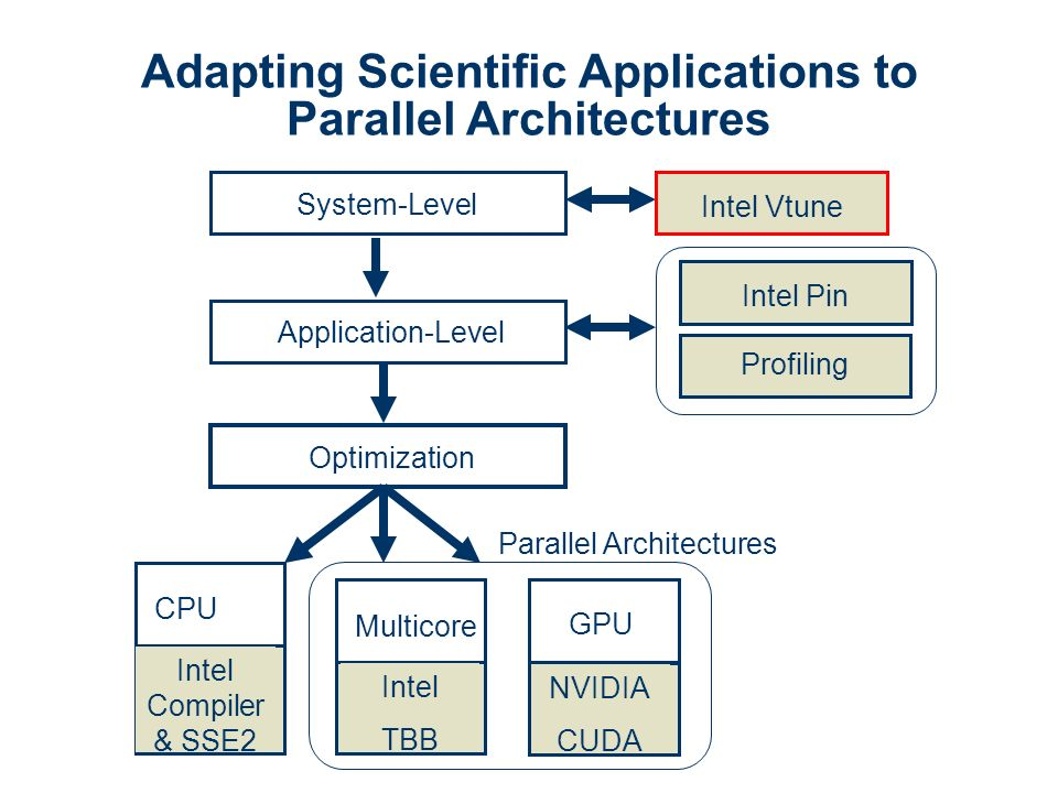 System-Level Application-Level Optimization Intel Vtune Intel Pin Profiling CPU GPU NVIDIA CUDA Multicore Intel TBB Intel Compiler & SSE2 Parallel Architectures Adapting Scientific Applications to Parallel Architectures