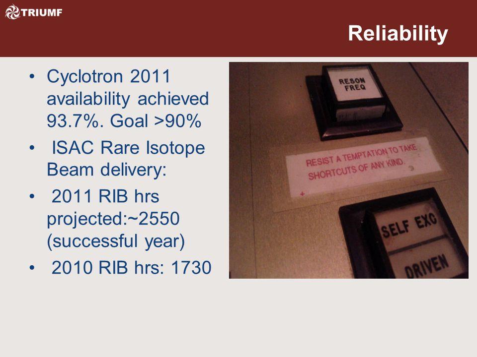 Reliability Cyclotron 2011 availability achieved 93.7%.