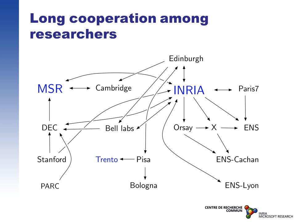 Long cooperation among researchers