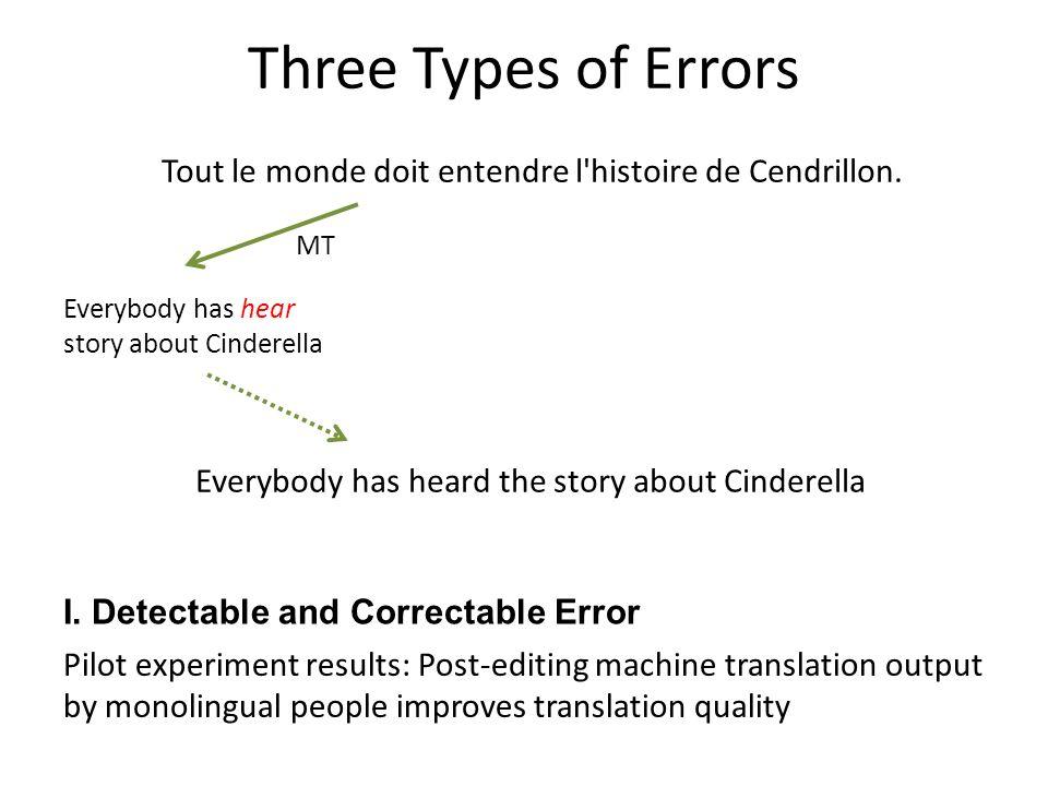 Tout le monde doit entendre l'histoire de Cendrillon. MT Pilot experiment results: Post-editing machine translation output by monolingual people impro