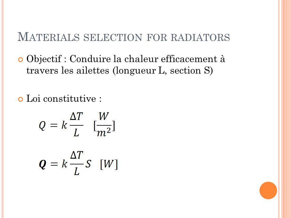 M ATERIALS SELECTION FOR RADIATORS Objectif : Conduire la chaleur efficacement à travers les ailettes (longueur L, section S) Loi constitutive :