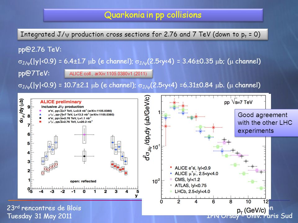 Quarkonia in pp collisions Integrated J/ production cross sections for 2.76 and 7 TeV (down to p t = 0) 9 23 rd rencontres de Blois Tuesday 31 May 2011 Bruno Espagnon IPN Orsay – Univ.