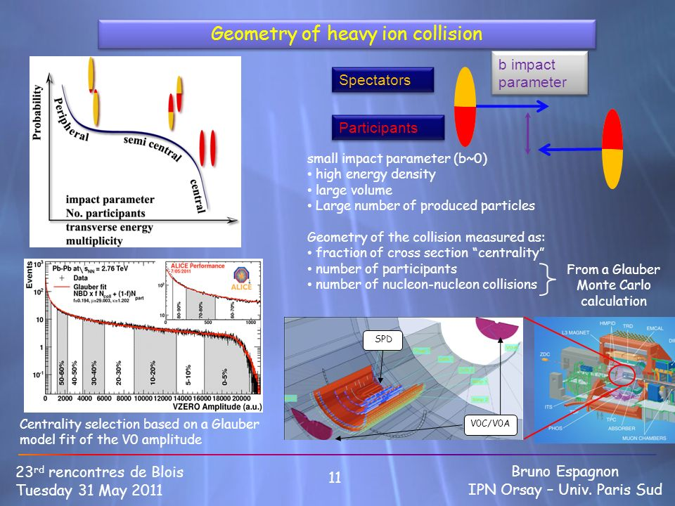 11 23 rd rencontres de Blois Tuesday 31 May 2011 Bruno Espagnon IPN Orsay – Univ. Paris Sud Geometry of heavy ion collision small impact parameter (b~