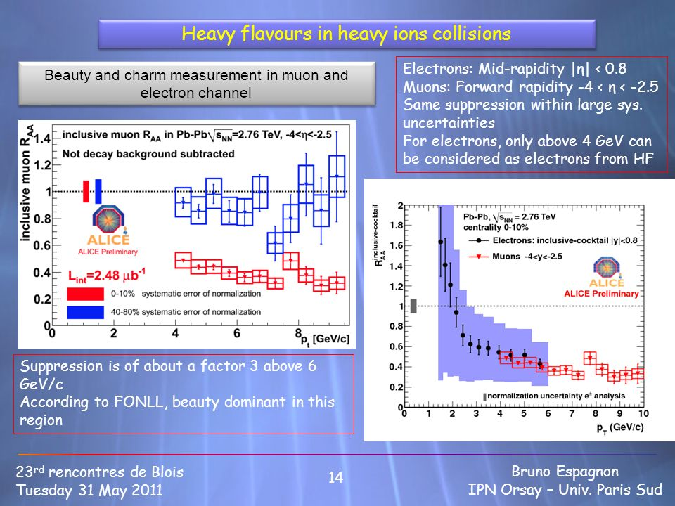 Heavy flavours in heavy ions collisions 14 23 rd rencontres de Blois Tuesday 31 May 2011 Bruno Espagnon IPN Orsay – Univ. Paris Sud Suppression is of