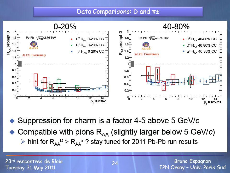 24 23 rd rencontres de Blois Tuesday 31 May 2011 Bruno Espagnon IPN Orsay – Univ. Paris Sud Data Comparisons: D and π±