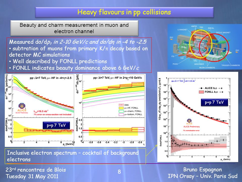 Heavy flavours in pp collisions 8 23 rd rencontres de Blois Tuesday 31 May 2011 Bruno Espagnon IPN Orsay – Univ. Paris Sud Measured dσ/dp t in 2-10 Ge