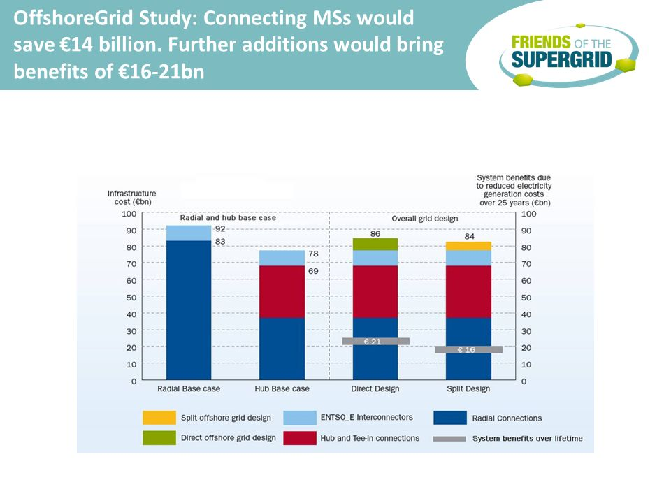 OffshoreGrid Study: Connecting MSs would save 14 billion.