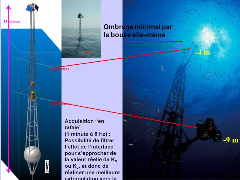 MERIS data QWG, ESRIN, Frascati, 21-23 April 2008 -9 m -4 m Acquisition en rafale (1 minute à 6 Hz) : Possibilité de filtrer leffet de linterface pour sapprocher de la valeur réelle de K d ou K u, et donc de réaliser une meilleure extrapolation vers la surface Ombrage minimal par la bouée elle-même 25 mètres radiomètres