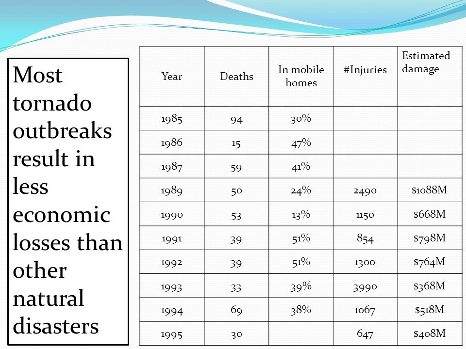 YearDeaths In mobile homes #Injuries Estimated damage 19859430% 19861547% 19875941% 19895024%2490$1088M 19905313%1150$668M 19913951%854$798M 19923951%