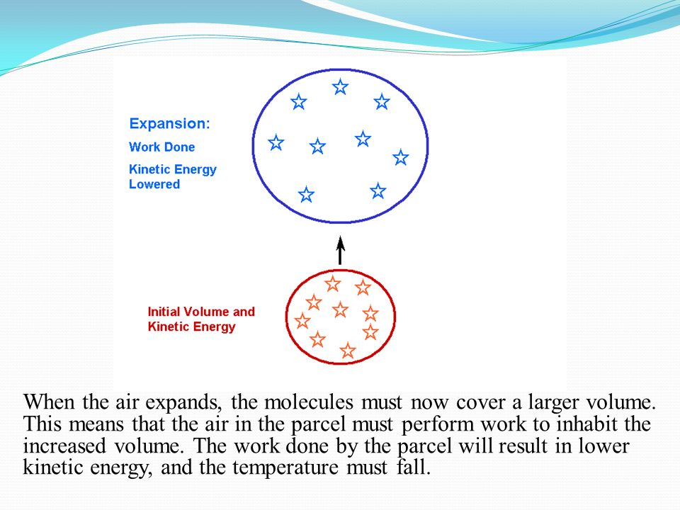 When the air expands, the molecules must now cover a larger volume. This means that the air in the parcel must perform work to inhabit the increased v