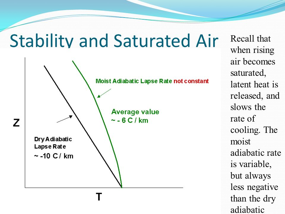 Stability and Saturated Air Recall that when rising air becomes saturated, latent heat is released, and slows the rate of cooling. The moist adiabatic